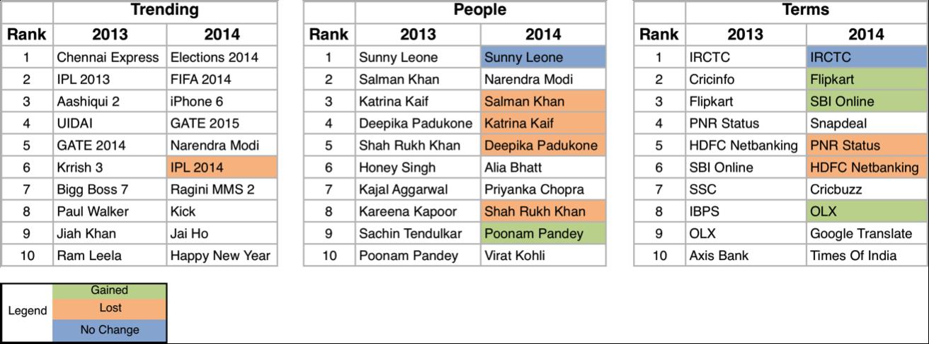google-india-search trends-2013-vs-2014